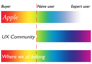 buyer-naive user-expert user chart