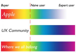 buyer-naive user-expert user chart